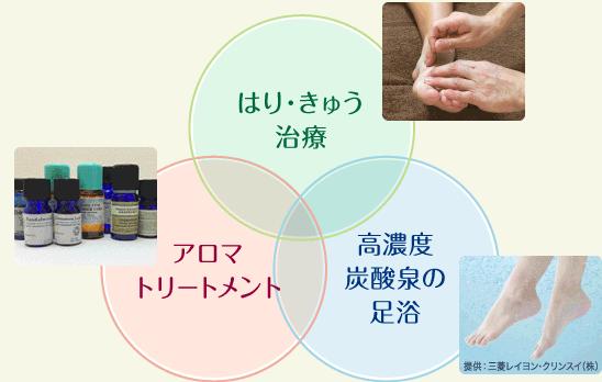 はり・きゅう治療 / アロマトリートメント / 高濃度炭酸泉の足浴
